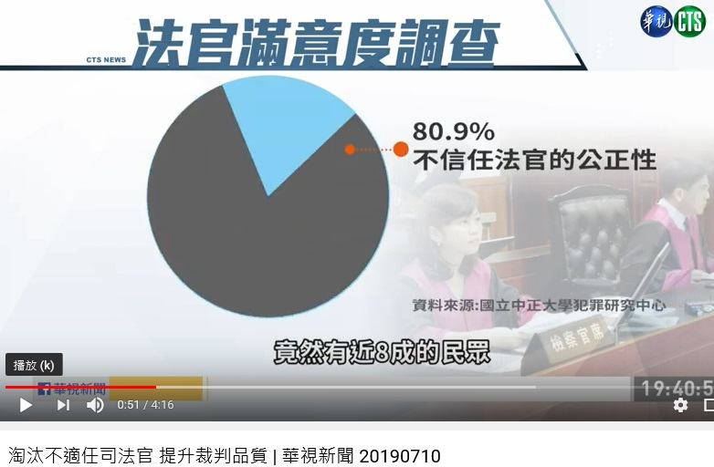 Judicial reform failed to satisfy more than 80% Taiwanese /  UDN 2-26-2019