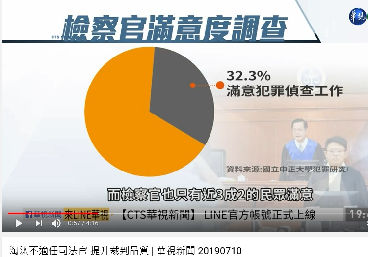 CTS 7-10-2019: only 32% Taiwanese are satisfied with prosecutors
